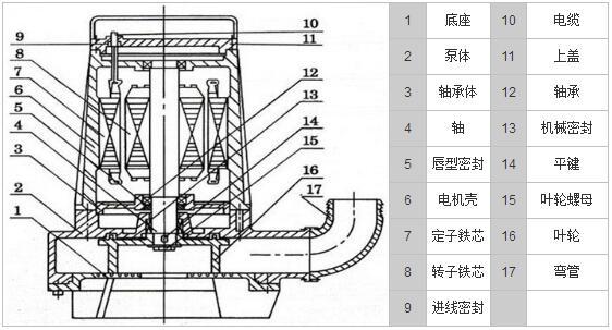 浮球开关可以根据所需的水位变化,自动控制泵的启动与停止,不需专人看